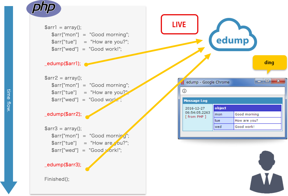 edump easy debugger, alternative of var_dump